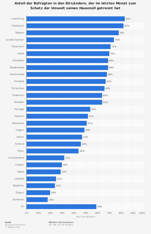 Praktizierte Mülltrennung in den EU-Ländern 2018 / Anteil der Befragten in den EU-Ländern, der im letzten Monat zum Schutz der Umwelt seinen Hausmüll getrennt hat. / Statista 2018